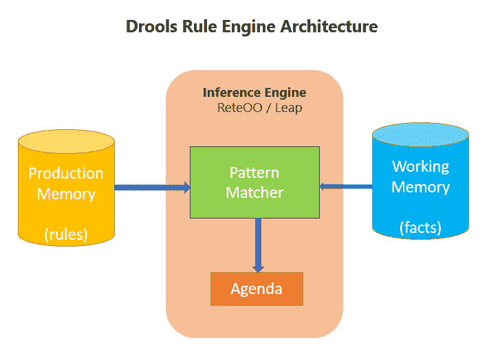 Drools Rule Engine Architecture