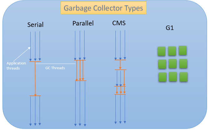 Types of Garbage Collector
