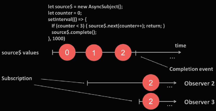 RxJS AsyncSubject