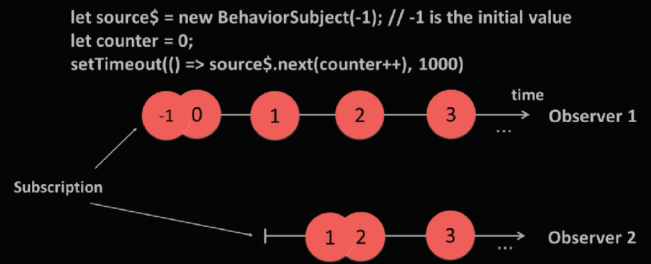RxJS BehaviorSubject