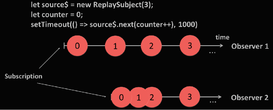 rxjs replay subject